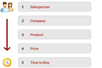 01sales skills page e1452661105954 - Buyer/Seller Process