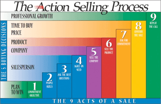 actionSellingChart2 - What's Your Plan?