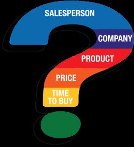 questionmark2 273x300 - Buyer/Seller Process