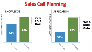 data sales call planning01 300x170 - How Do You Know Your Sales Training Works? (Part 1)