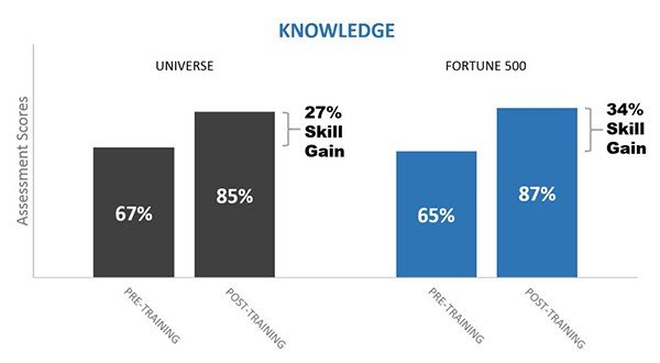 BigData SalesTrainingReport Fortune500 k ps - Fortune 500 Sales Training: Presentation Skills