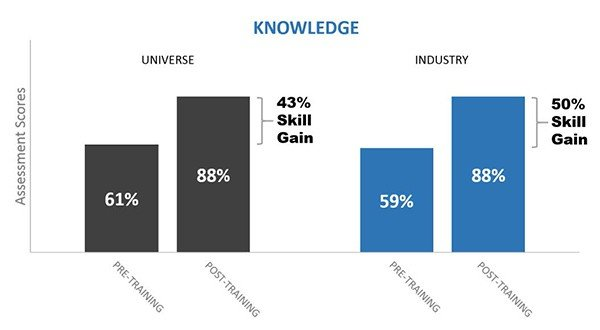 BigData SalesTrainingReport Automotive k asc - Automotive Industry Sales Training: All Skills Combined