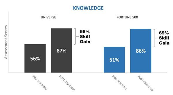 BigData SalesTrainingReport Fortune500 k gc - Fortune 500 Sales Training: Gaining Commitment