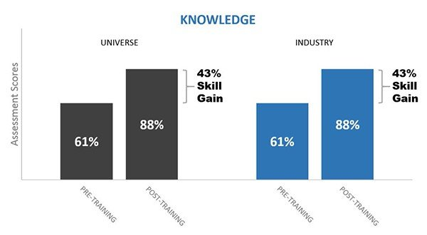 BigData SalesTrainingReport Distribution k asc - Distribution Industry Sales Training: All Skills Combined