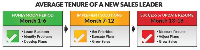 tenure - Landing: Your First 18 Months As A New Sales Leader Whitepaper | Selling Power