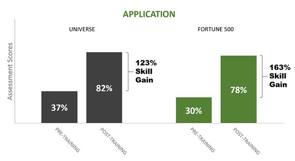 BigData Fortune500 scp a - Fortune 500 Sales Training: Sales Call Planning Skills