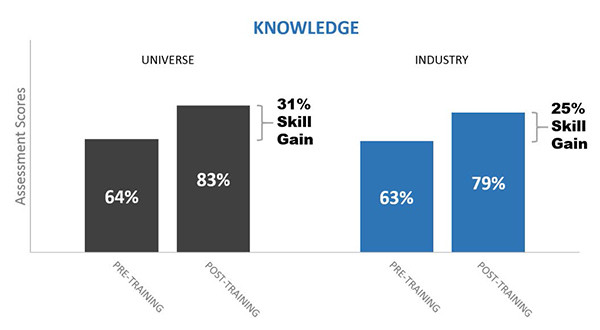 BigData Technology scp k - Technology Industry Sales Training: Sales Call Planning Skills