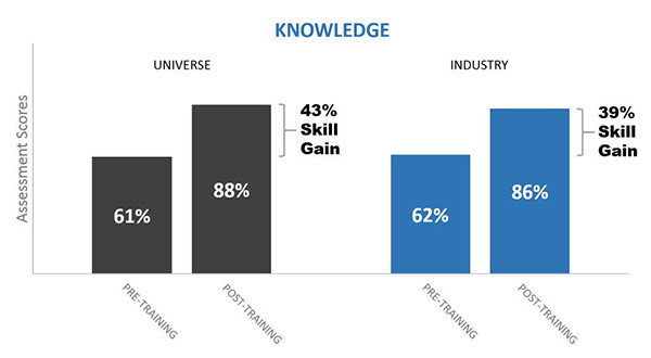 BigData SalesTrainingReport Construction k asc - Construction Industry Sales Training: All Skills Combined