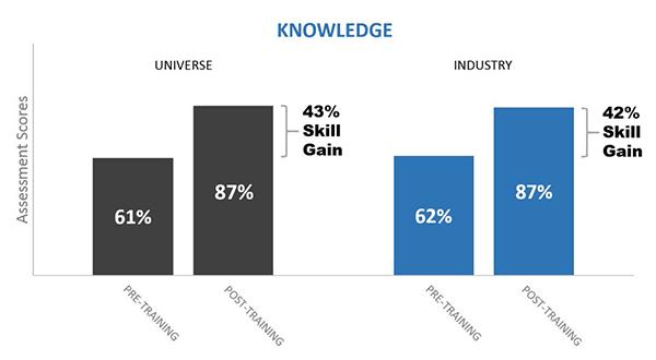BigData SalesTrainingReport Manufacturing k asc1 - Manufacturing Industry Sales Training: All Skills Combined