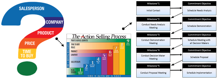 as process2 2 - Landing: Webinar: Mapping Your Sales Strategy