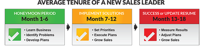 sales leader timeline 96 - Landing: Your First 18 Months As A New Sales Leader Whitepaper