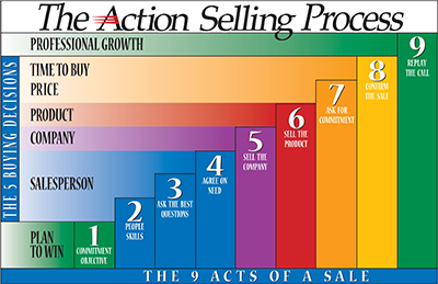 5x9 Chart 400 - How to Open a Sale