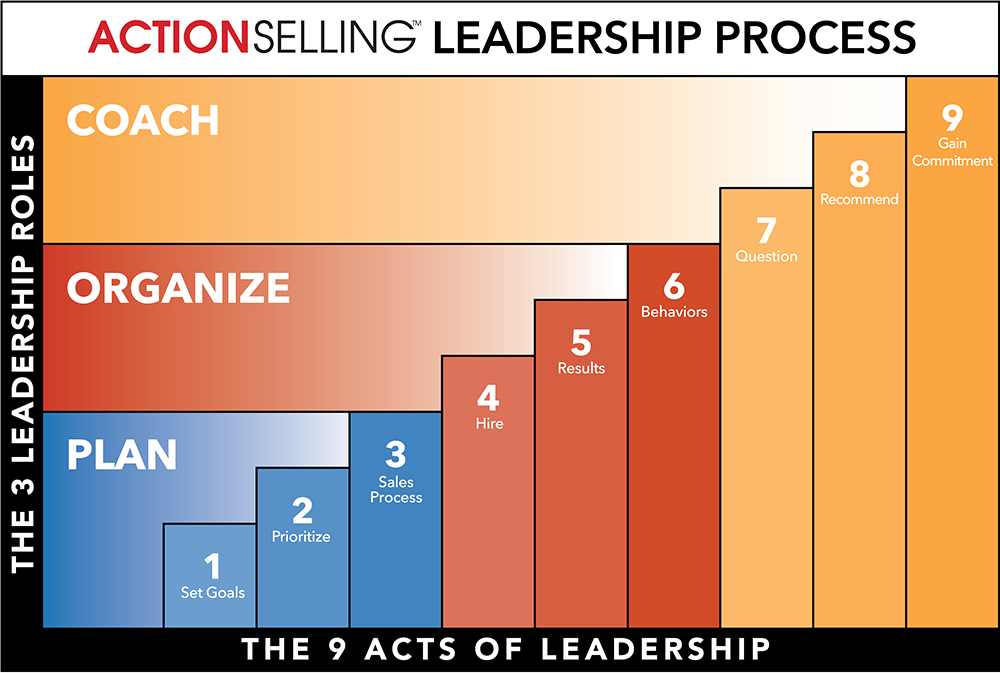 ActionSelling Leadership sm - The Three Core Roles of Every Sales Leader