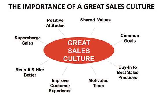 importance of bsc 1 - The Sales Leader's Toughest Challenge
