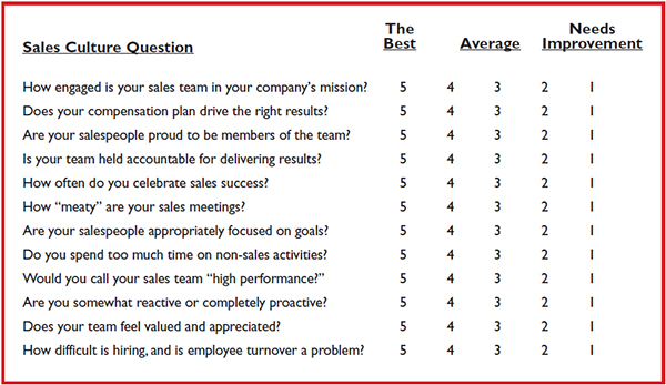sc questions 1 - How Strong is Your Sales Culture?