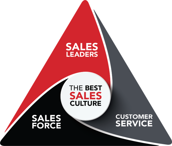 asl triangle - Landing: Want a Better Sales Culture?