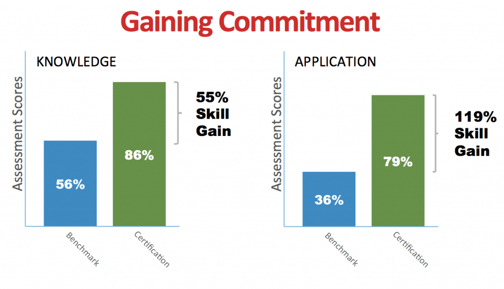 data gaining commitment01 1 1024x587 - Email Campaign: TSW