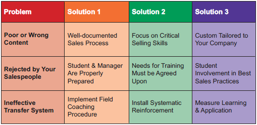 graph 90 - Landing: 90% of All Sales Force Training Fails Whitepaper