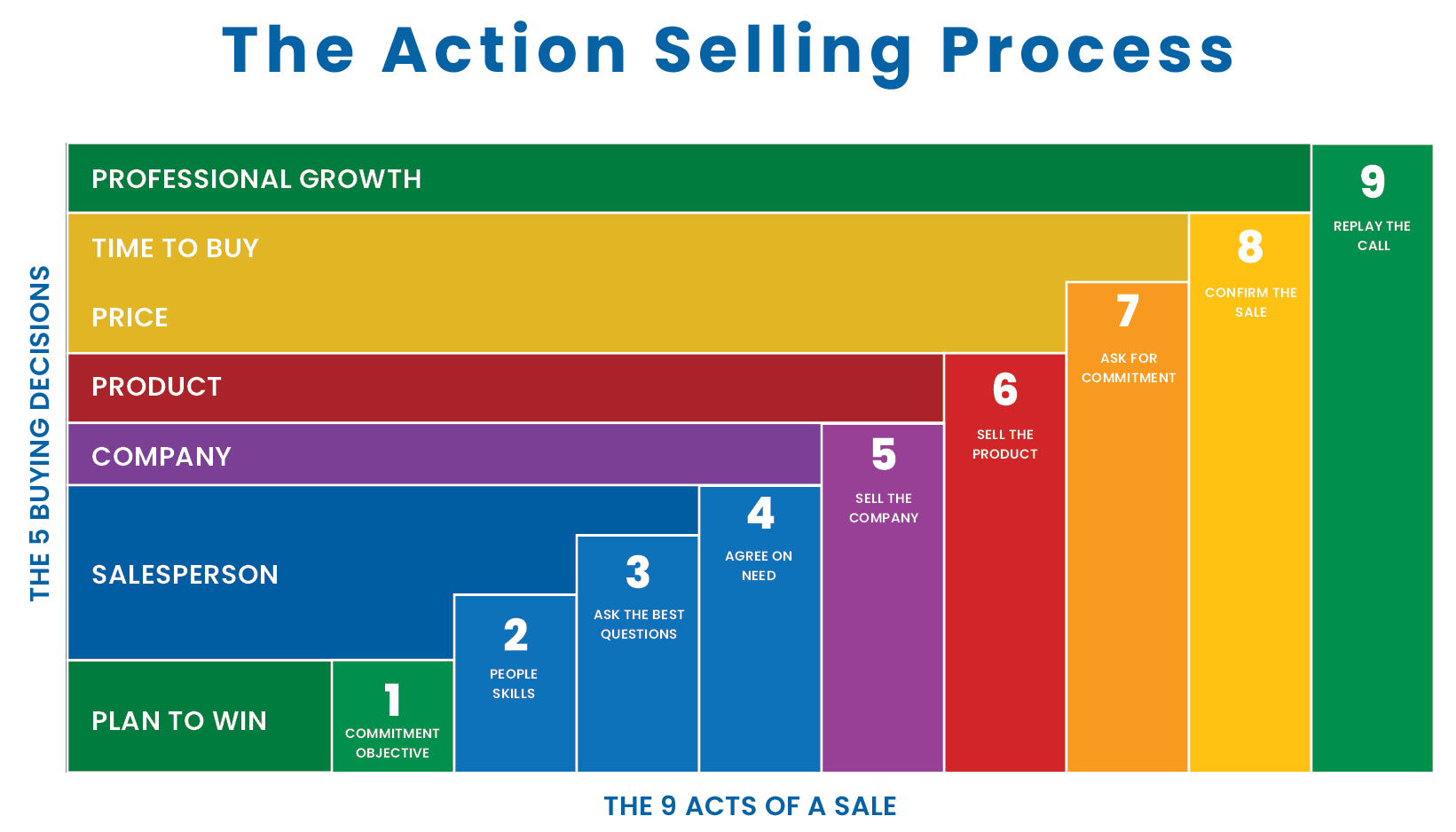 5x9presentation2 - Sales Training Programs