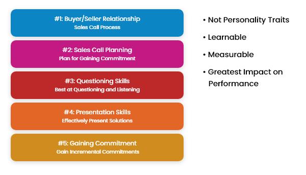 5 critical selling skills - Landing: 5 Basic Skills Whitepaper