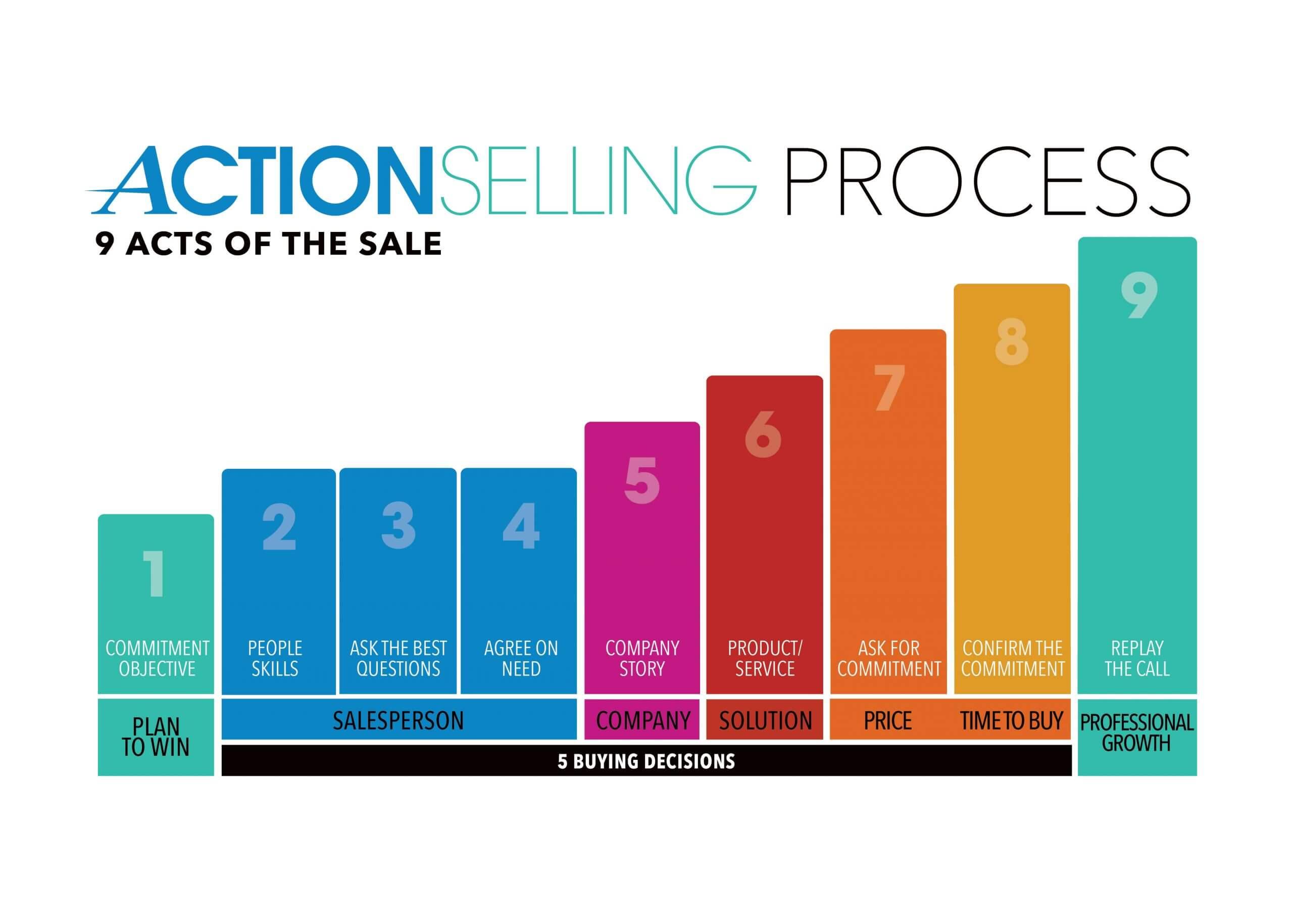5X9 WhiteBackground APG v3 centered scaled - Sales Training Programs